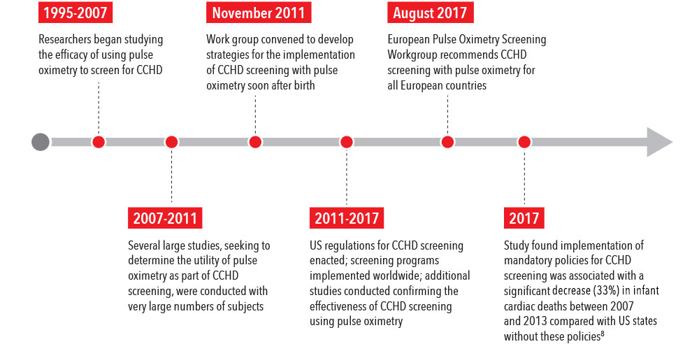 Masimo - CCHD Screening with Pulse Oximetry Timeline
