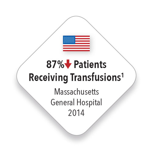 Masimo - USA down 87% of patients receiving transfusions